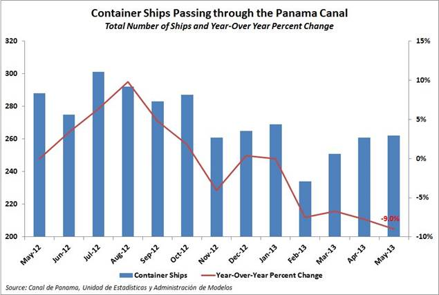 Panama Canal Container Ship Transits Down in May